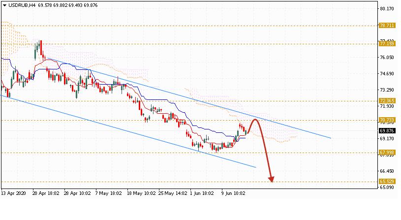 Доллар на сегодня 17 июня 2020 по паре USD RUB