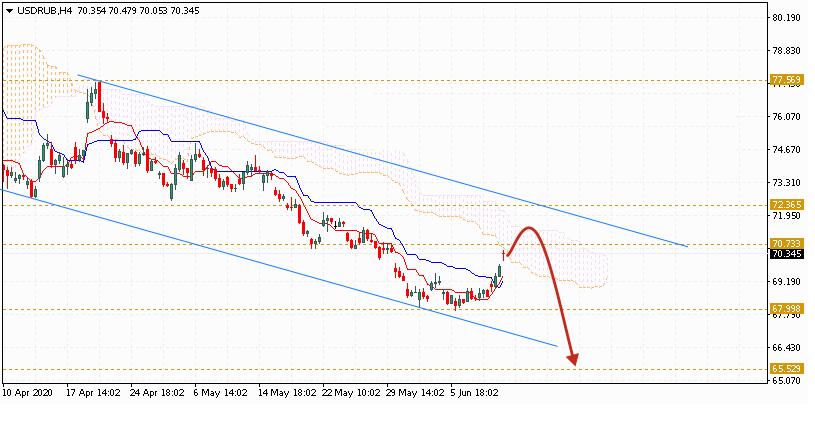 Доллар на сегодня 16 июня 2020 по паре USD RUB
