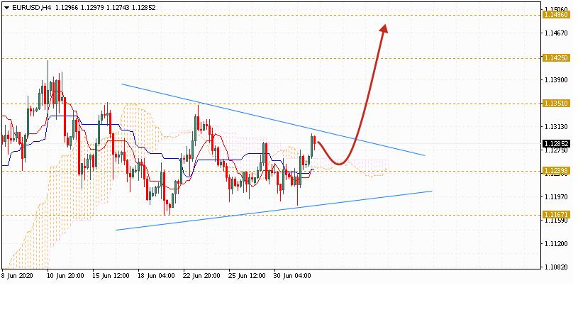 Евро на сегодня 3 июля 2020 по паре EUR USD