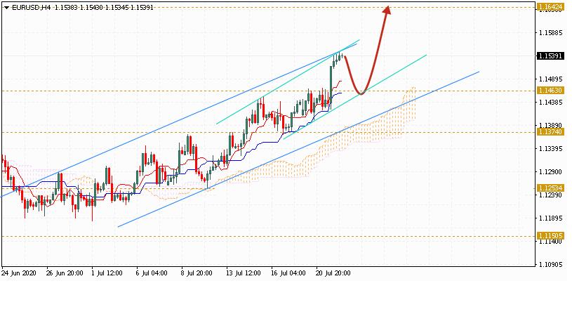 Евро на сегодня 23 июля 2020 по паре EUR USD