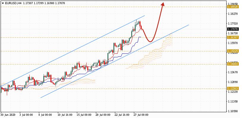 Евро на сегодня 29 июля 2020 по паре EUR USD