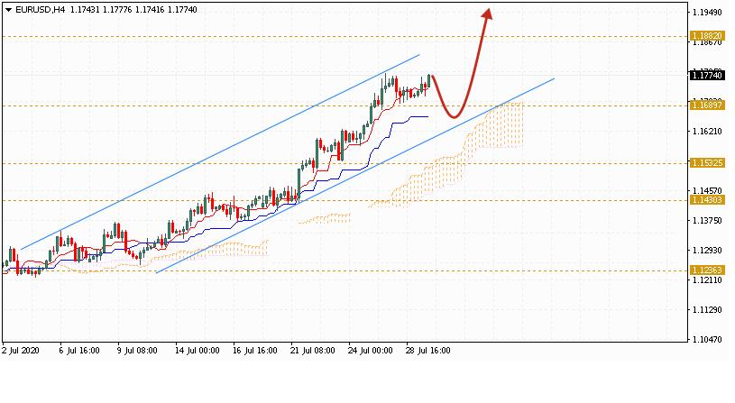 Евро на сегодня 30 июля 2020 по паре EUR USD