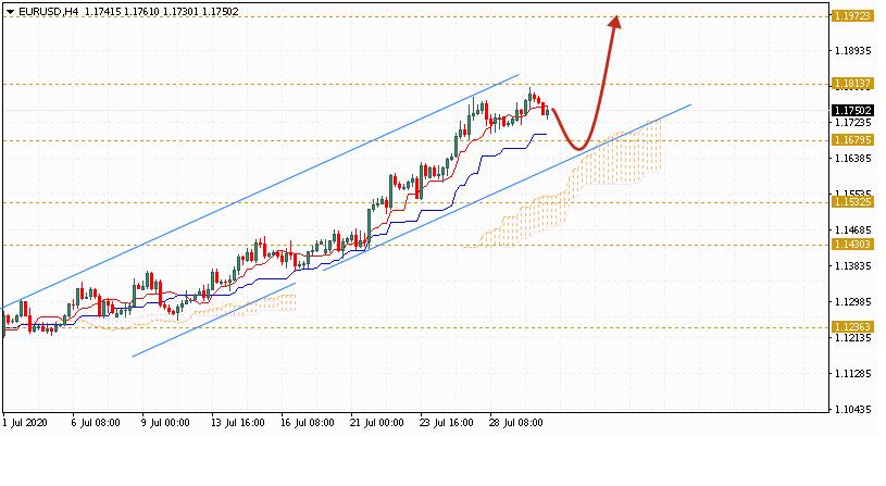 Евро на сегодня 31 июля 2020 по паре EUR USD
