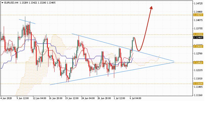 Евро на сегодня 7 июля 2020 по паре EUR USD