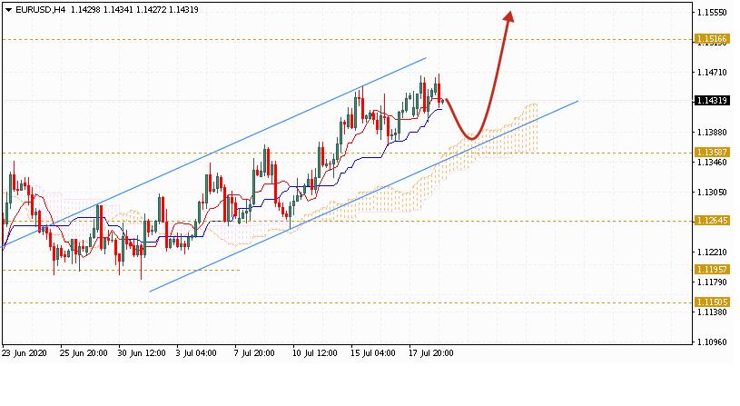 Евро на сегодня 22 июля 2020 по паре EUR USD