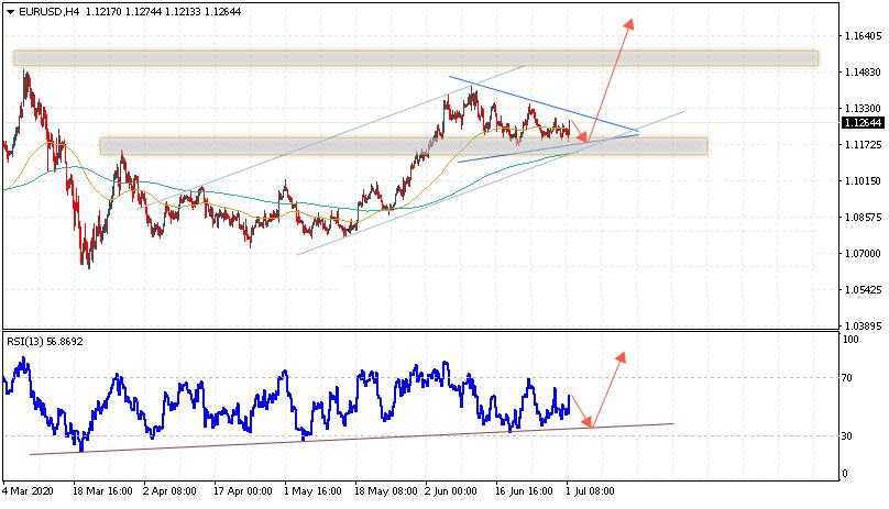 Евро на сегодня 2 июля 2020 по паре EUR USD