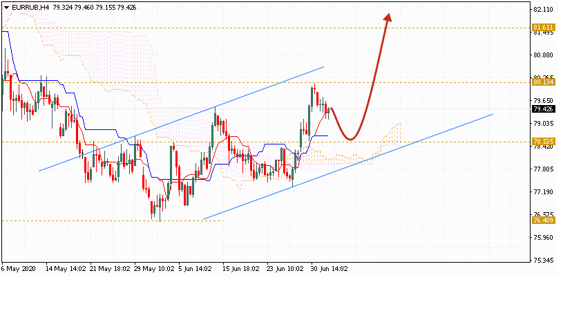 Евро на сегодня 3 июля 2020 по паре EUR RUB