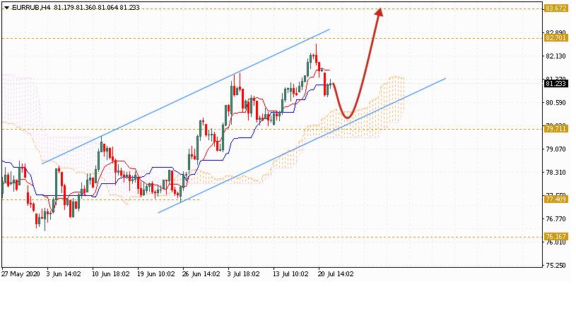 Евро на сегодня 23 июля 2020 по паре EUR RUB