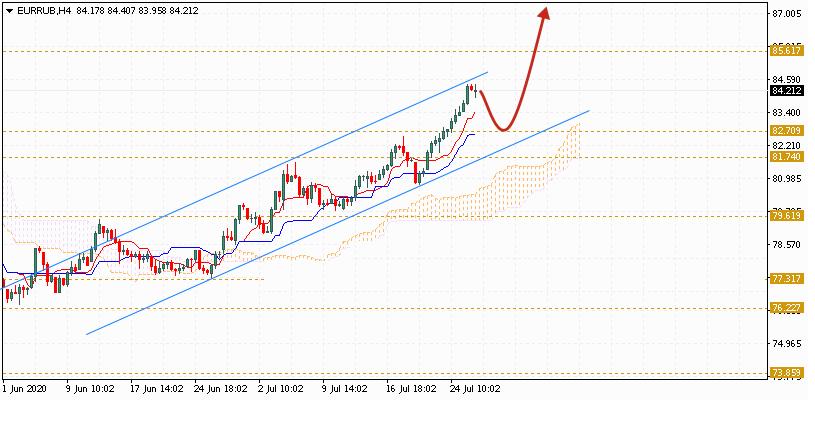 Евро на сегодня 29 июля 2020 по паре EUR RUB