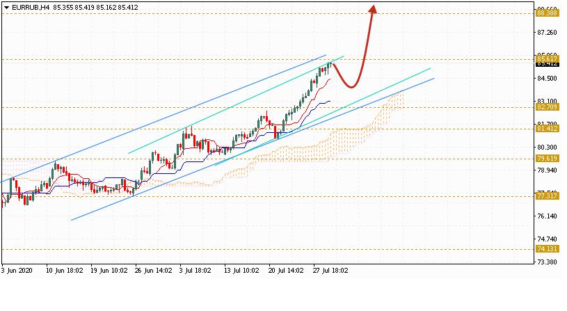 Евро на сегодня 30 июля 2020 по паре EUR RUB