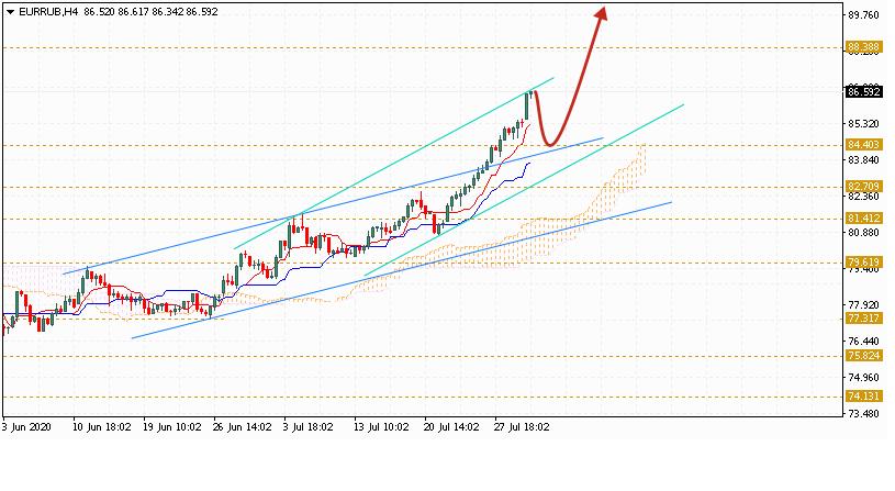 Евро на сегодня 31 июля 2020 по паре EUR RUB