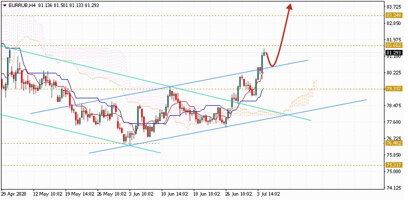 Евро на сегодня 7 июля 2020 по паре EUR RUB