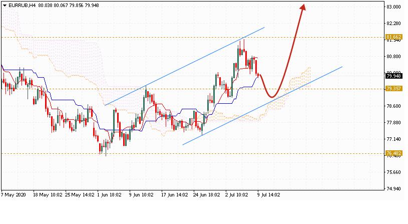 Евро на сегодня 10 июля 2020 по паре EUR RUB