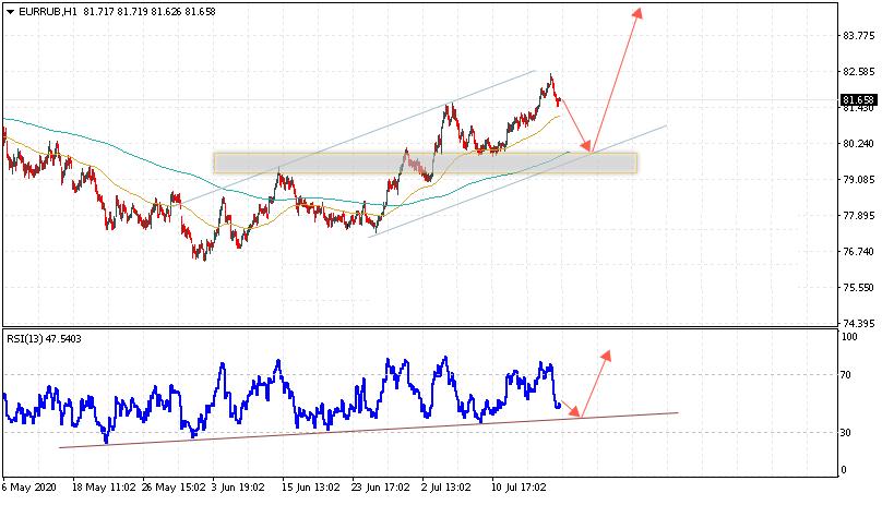 Евро на сегодня 21 июля 2020 по паре EUR RUB