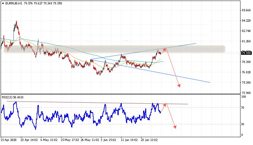 Евро на сегодня 2 июля 2020 по паре EUR RUB