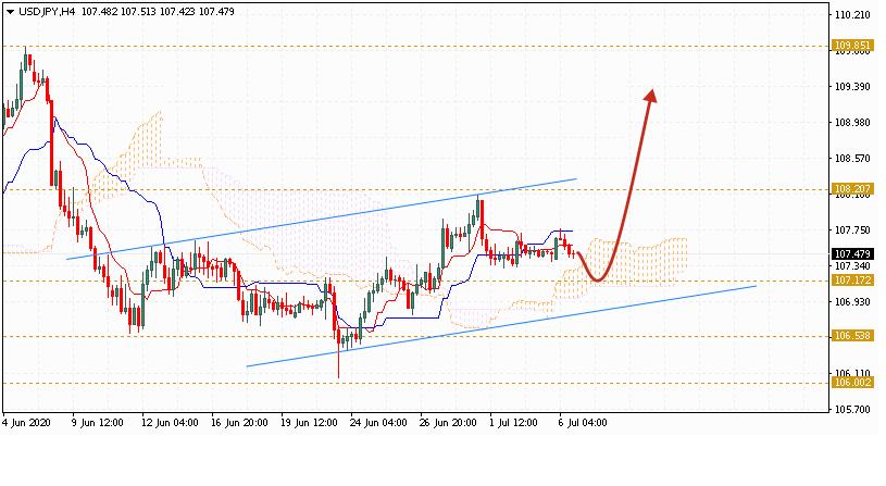 Доллар на сегодня 7 июля 2020 по паре USD JPY