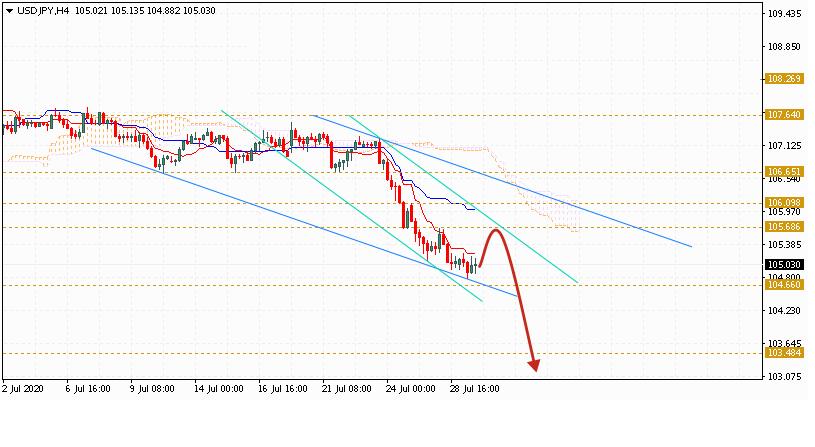 Доллар на сегодня 30 июля 2020 по паре USD JPY