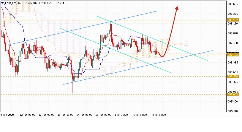 Доллар на сегодня 10 июля 2020 по паре USD JPY