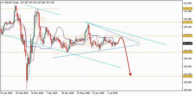 Доллар на неделю 20 - 24 июля 2020 по паре USD JPY