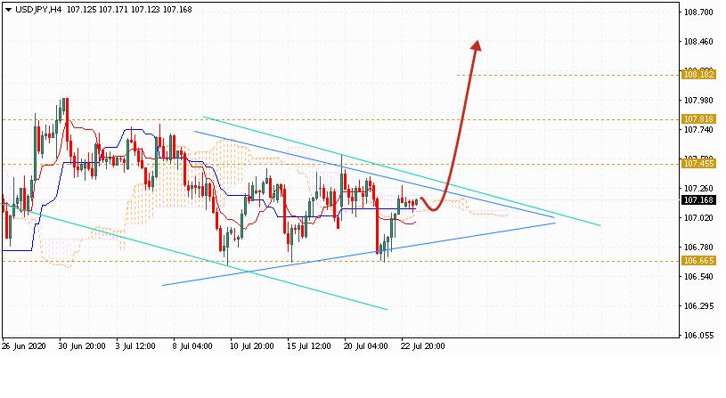 Доллар на сегодня 24 июля 2020 по паре USD JPY
