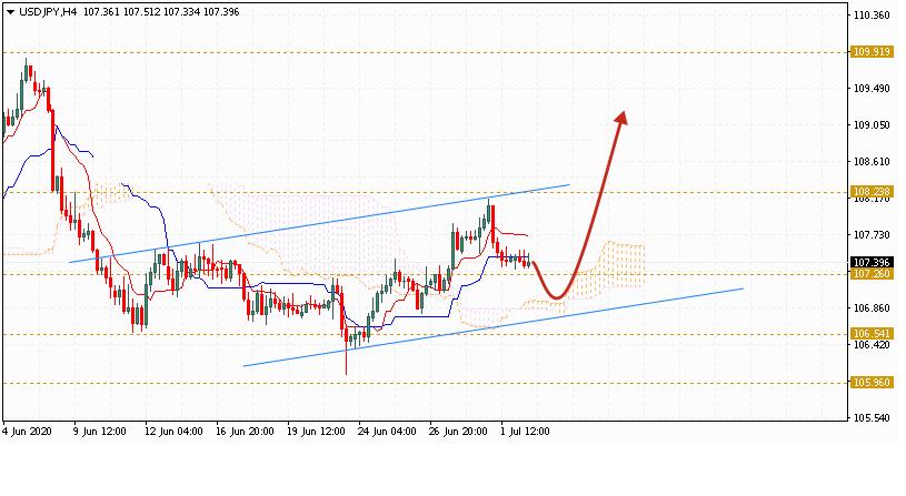 Доллар на сегодня 3 июля 2020 по паре USD JPY