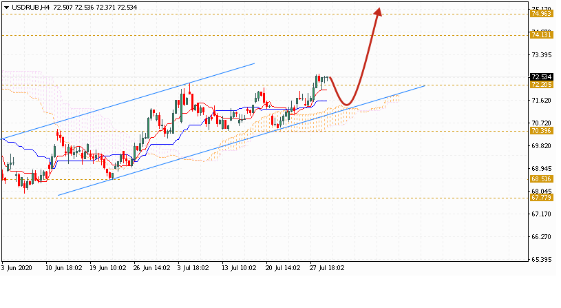 Доллар на сегодня 30 июля 2020 по паре USD RUB