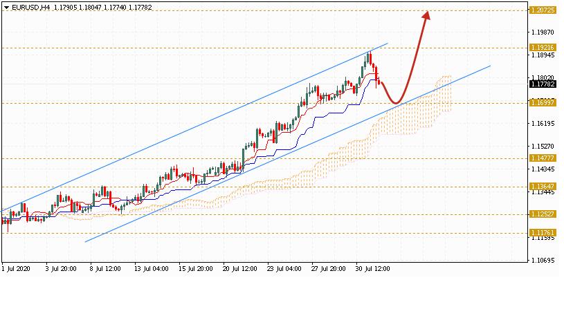 Евро на сегодня 4 августа 2020 по паре EUR USD