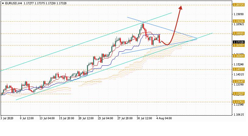 Евро на сегодня 5 августа 2020 по паре EUR USD