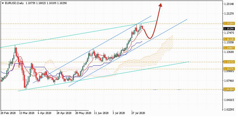 Евро на неделю с 10 по 14 августа 2020 по паре EUR USD