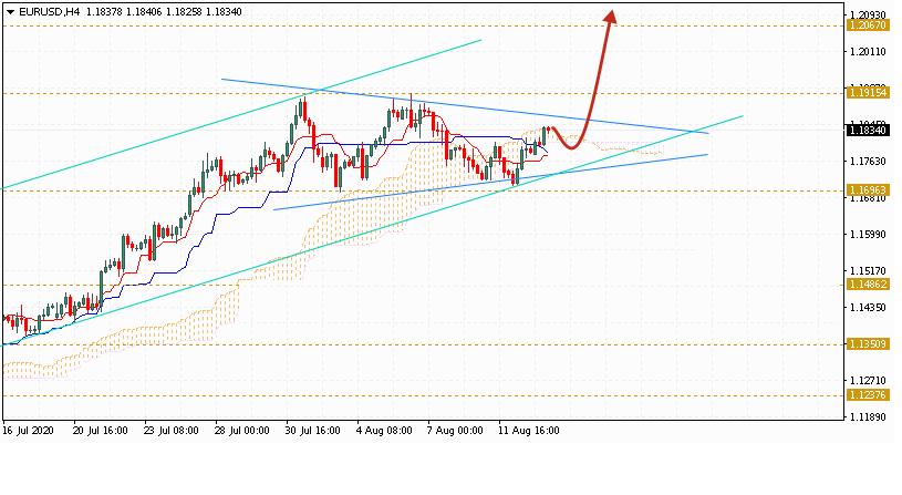 Евро на сегодня 14 августа 2020 по паре EUR USD
