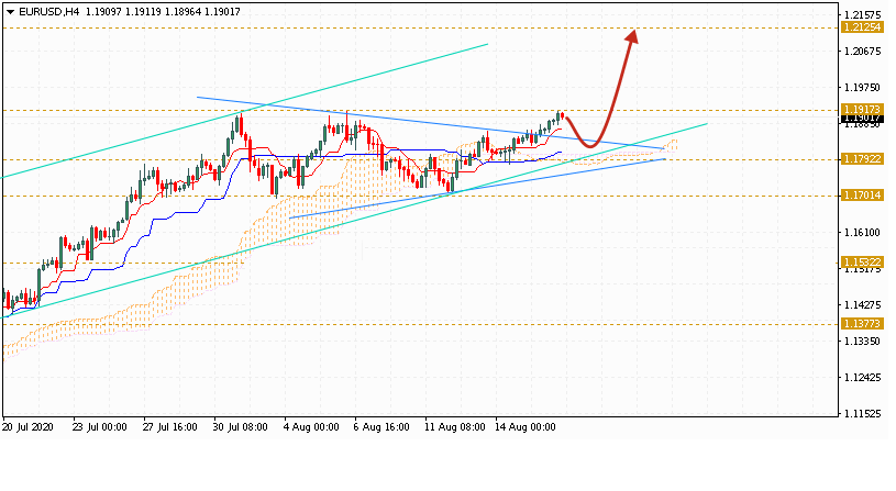 Евро на сегодня 19 августа 2020 по паре EUR USD