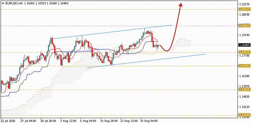 Евро на сегодня 21 августа 2020 по паре EUR USD
