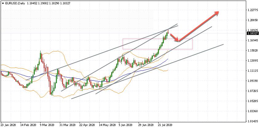 Евро на месяц август 2020 по паре EUR USD