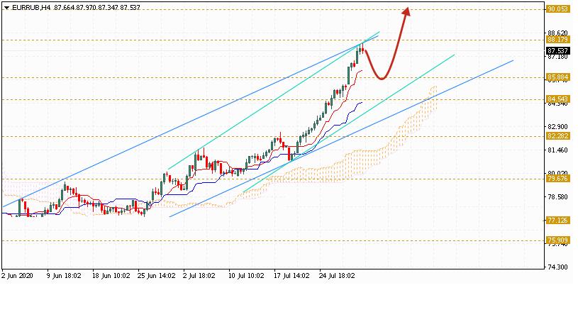 Евро на сегодня 4 августа 2020 по паре EUR RUB