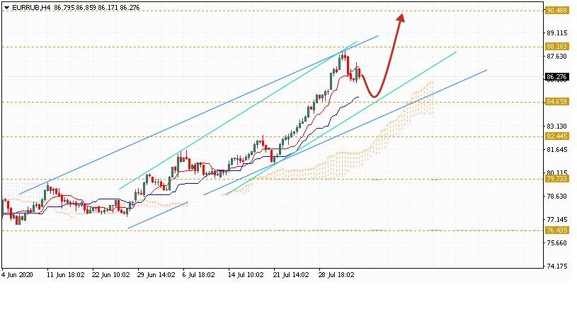 Евро на сегодня 5 августа 2020 по паре EUR RUB