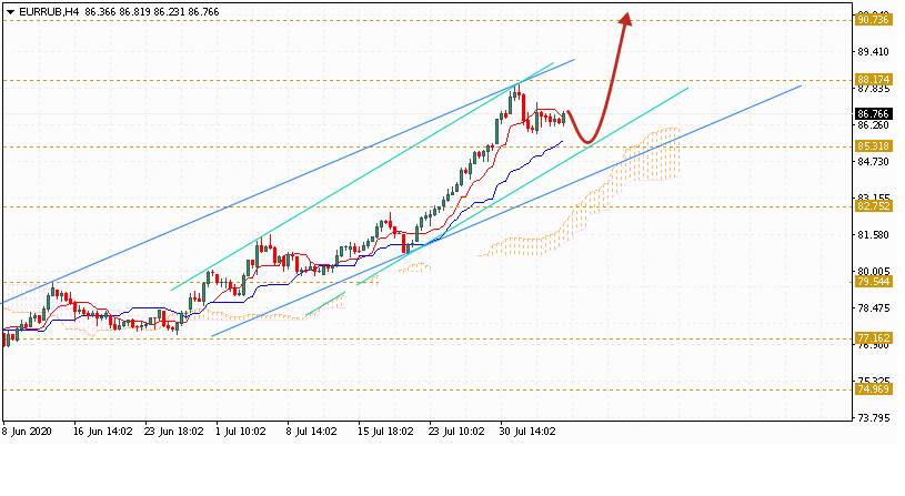 Евро на сегодня 7 августа 2020 по паре EUR RUB