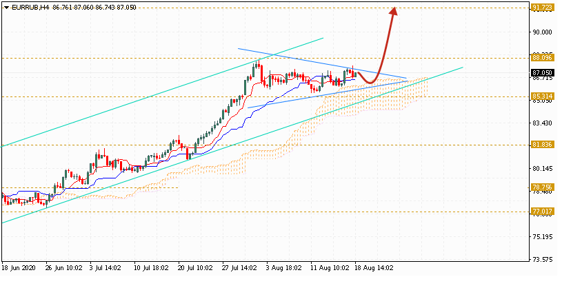 Евро на сегодня 19 августа 2020 по паре EUR RUB