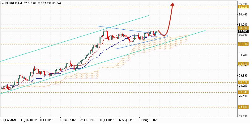 Евро на сегодня 21 августа 2020 по паре EUR RUB