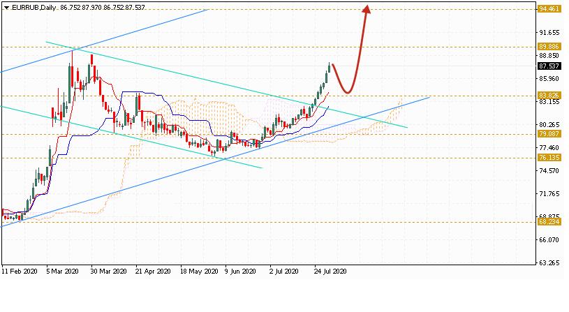 Евро на месяц август 2020 по паре EUR RUB
