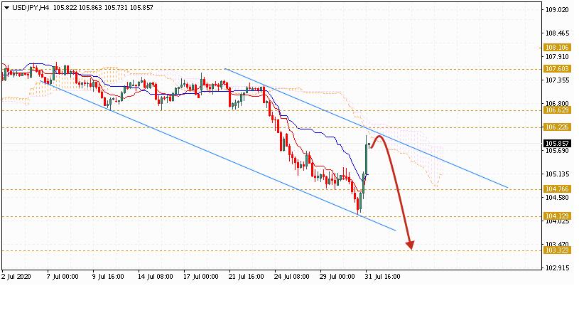 Доллар на сегодня 4 августа 2020 по паре USD JPY