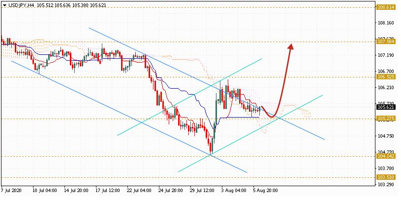 Доллар на сегодня 7 августа 2020 по паре USD JPY