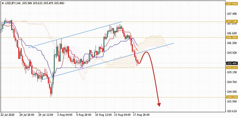 Доллар на сегодня 19 августа 2020 по паре USD JPY