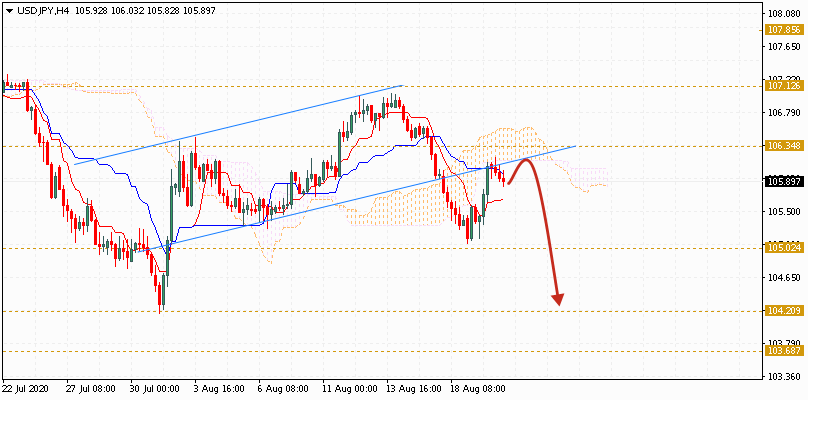 Доллар на сегодня 21 августа 2020 по паре USD JPY