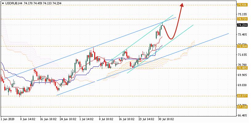 Доллар на сегодня 4 августа 2020 по паре USD RUB