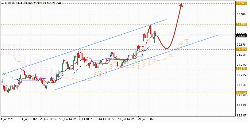 Доллар на сегодня 5 августа 2020 по паре USD RUB