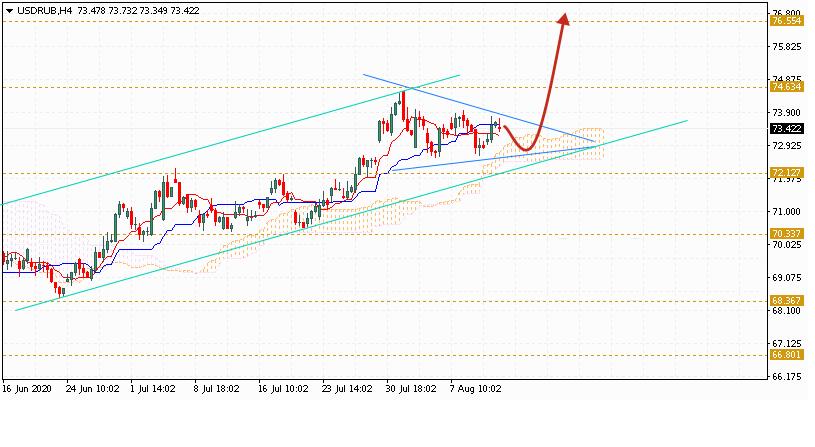 Доллар на сегодня 14 августа 2020 по паре USD RUB