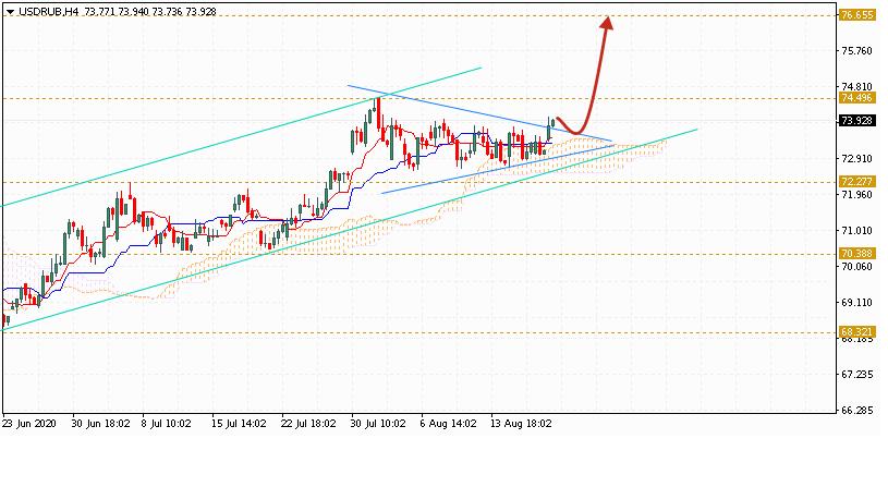 Доллар на сегодня 21 августа 2020 по паре USD RUB